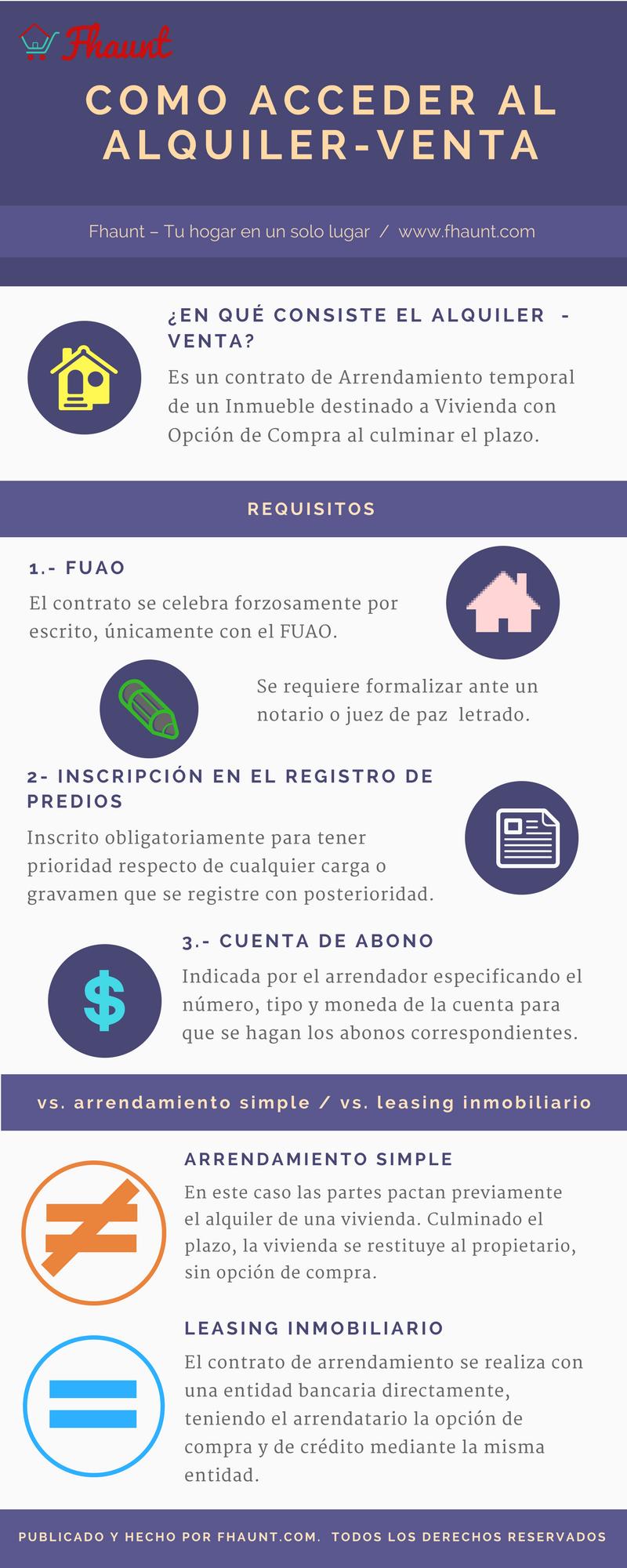 Infografia sobre la modalidad de alquiler venta en Peru