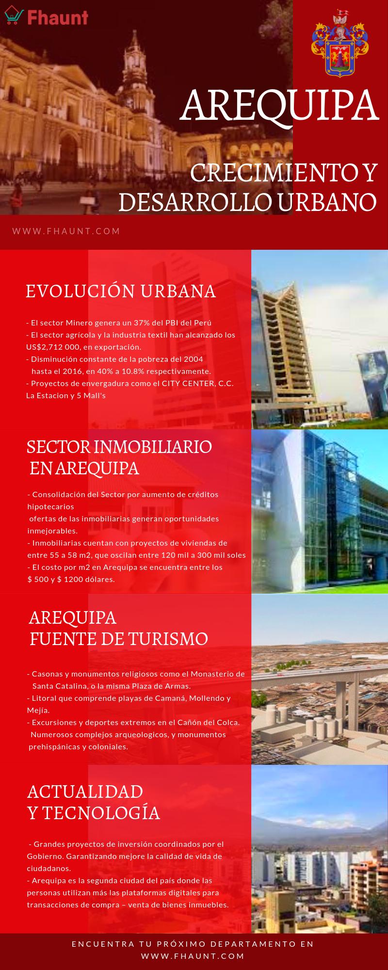 Infografía sobre Arequipa, crecimiento y desarrollo urbano