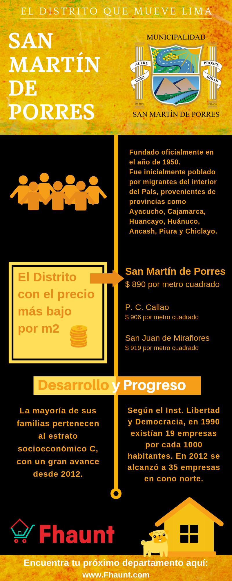 Infografía sobre Distrito de San Martín de Porres