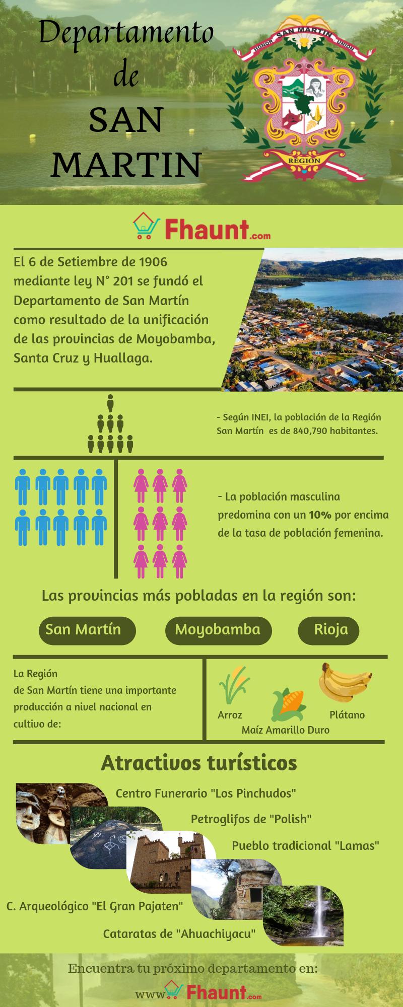 Infografia sobre el Departamento de San Martin