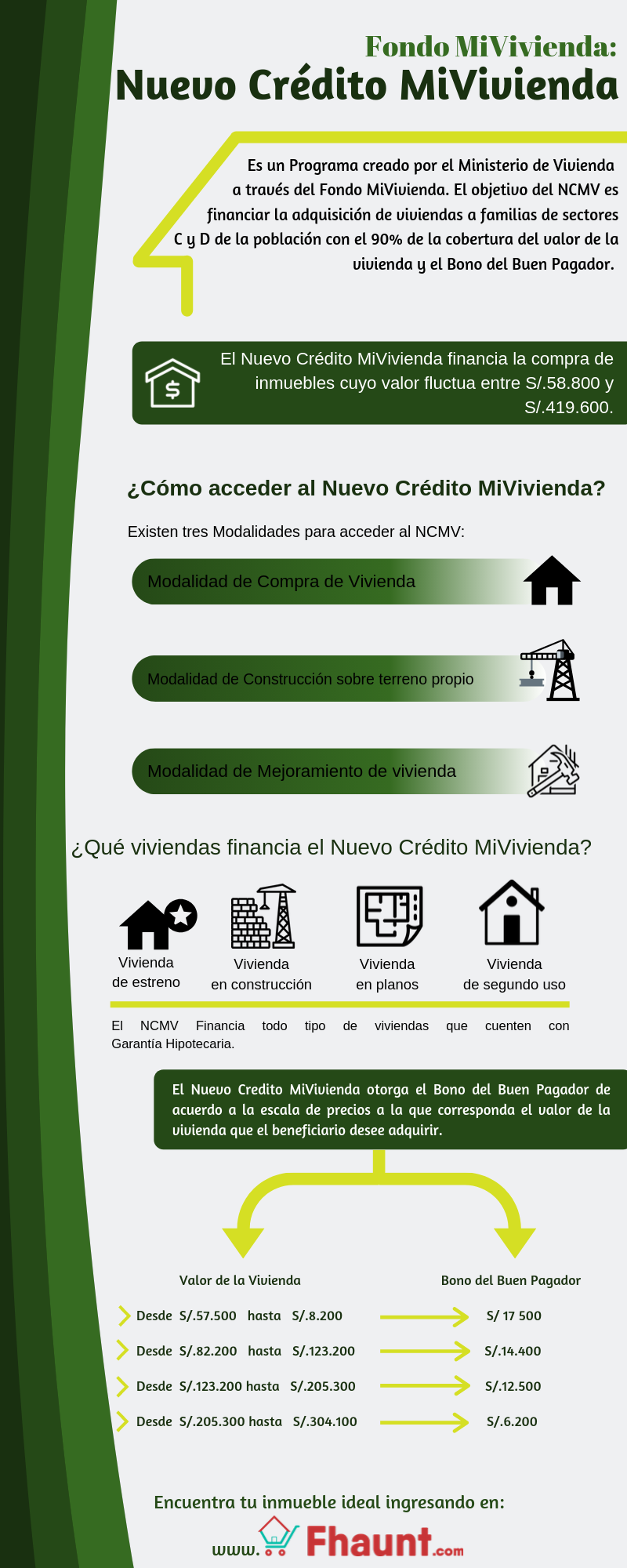 Infografia sobre Nuevo Crédito MiVivienda